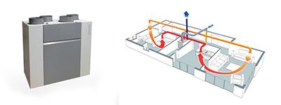 Installation VMC Double flux Valence